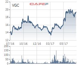 Biến động giá cổ phiếu VGC trong 1 năm