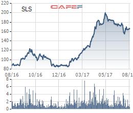 Cùng với kết quả kinh doanh ấn tượng, giá cổ phiếu SLS cũng tăng mạnh năm qua