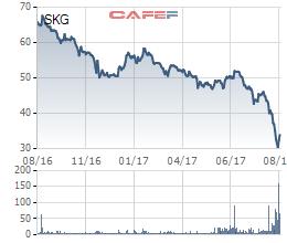 SKG đang ở mức thấp nhất trong hơn 1 năm qua