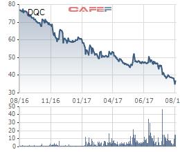 DQC gặp khó trước bài toán cạnh tranh sản phẩm