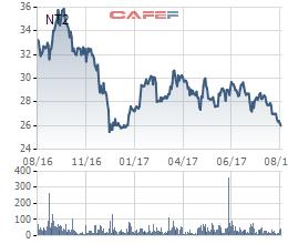 NT2 đang ở vùng giá thấp nhất trong hơn 1 năm qua