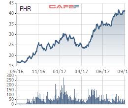 Biến động cổ phiếu PHR trong 1 năm qua