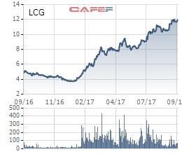 Diễn biến cổ phiếu LCG trong vòng 1 năm
