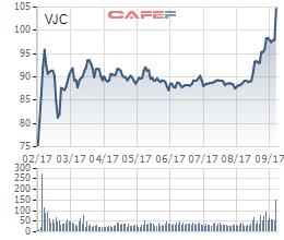 Cổ phiếu VJC từ khi lên sàn ngày 28/2 (giá đã điều chỉnh chia thưởng và trả cổ tức)