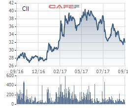 Giá cổ phiếu CII trong vòng 1 năm qua