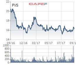 Biến động cổ phiếu PVS trong 1 năm qua
