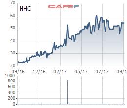 Biến động giá cổ phiếu HHC trong 1 năm