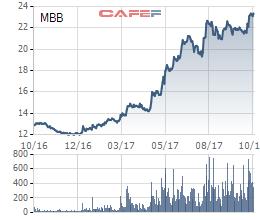 Giá cổ phiếu MBB đã có mức tăng khá ấn tượng trong năm nay với mức tăng 85% kể từ hồi đầu năm đến nay.