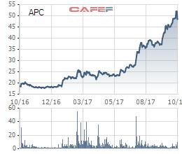 Diễn biến cổ phiếu APC trong 1 năm qua