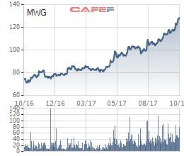 Diễn biến cổ phiếu MWG trong vòng 1 năm