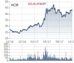 Diễn biến cổ phiếu HSC trong vòng 1 năm