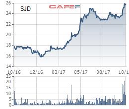Diễn biến giá cổ phiếu SJD trong 1 năm qua