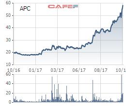 Làm 10 đồng lãi tới 7 đồng, cổ phiếu Chiếu xạ An Phú (APC) tăng gấp 3 lần kể từ đầu năm 2017 - Ảnh 1.