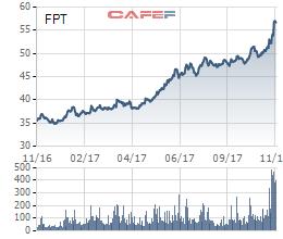 Trên thị trường chứng khoán, cổ phiếu FPT đã tăng 55% kể từ đầu năm trước những kỳ vọng từ hoạt động tái cấu trúc sẽ giúp DN tăng hiệu quả và hiệu ứng từ SCIC thoái vốn.