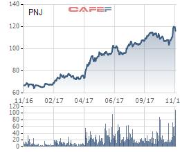 Diễn biến cổ phiếu PNJ từ đầu năm tới nay
