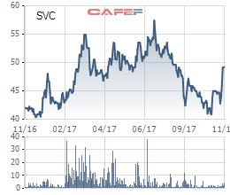 Biến động giá cổ phiếu Savico trong 1 năm