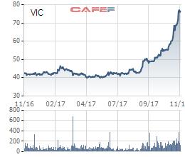 Biến động giá cổ phiếu VIC 1 năm qua