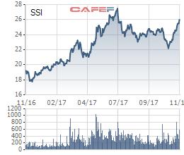 Diễn biến cổ phiếu SSI từ đầu năm tới nay