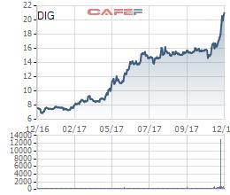 Diễn biến cổ phiếu DIG trong vòng 1 năm qua