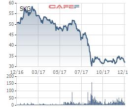 Cổ phiếu SKG trong vòng 1 năm