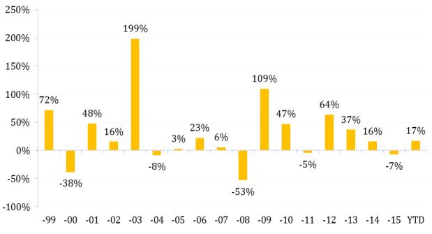 Tổng tài sản Pyn Elite Fund tăng 17% trong năm 2016