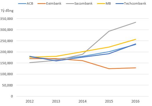 Sự thay đổi trong quy mô tổng tài sản của 5 NHCP.