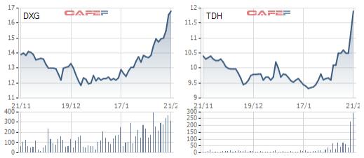 Cổ phiếu BĐS dậy sóng trong thời gian gần đây