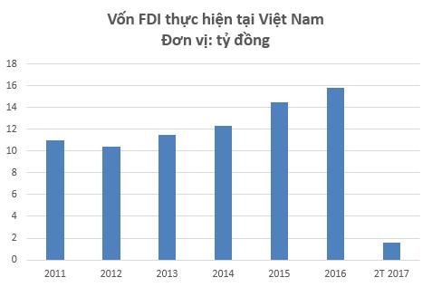 Việt Nam thu hút vốn FDI kỷ lục trong năm 2016