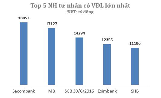 Sau khi nhận sáp nhập SouthernBank, Sacombank đã vươn lên là ngân hàng tư nhân có VĐL lớn nhất.