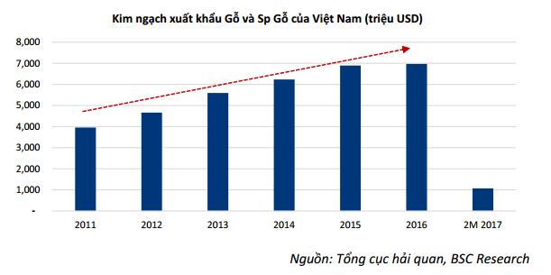 Kim ngạch xuất khẩu gỗ tăng mạnh trong những năm gần đây