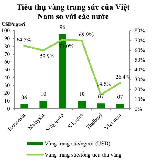 Tiêu thụ trang sức tại Việt Nam còn thấp so với thế giới. Nguồn: VCBS