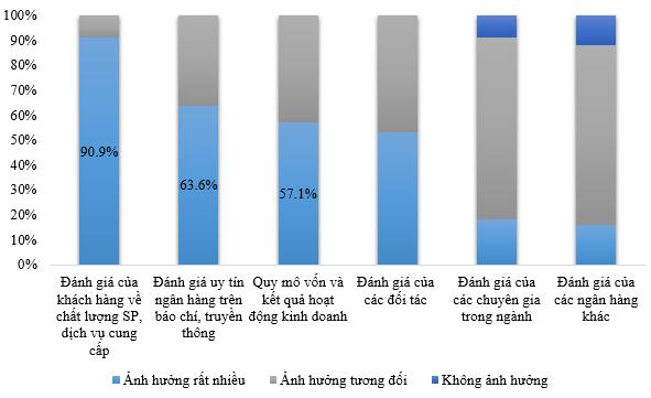 Mức độ ảnh hưởng của các yếu tố đến uy tín của ngân hàng. Nguồn: Vietnam Report.