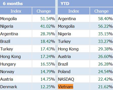 """Lọt top 10 chỉ số chứng khoán tăng mạnh nhất thế giới, VnIndex sẽ tiếp tục """"thăng hạng"""" trong những tháng cuối năm? - Ảnh 1."""