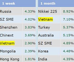 VnIndex lọt top 5 chỉ số tăng mạnh nhất Thế giới trong tuần lễ APEC