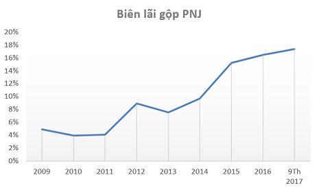 Biên lãi gộp PNJ tăng mạnh sau khi tập trung vào lĩnh vực trang sức