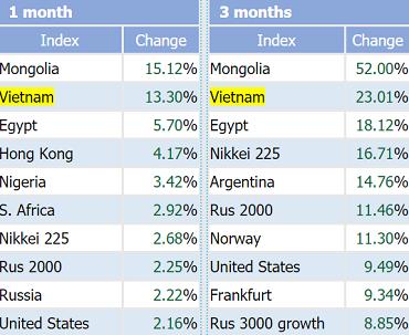 Chỉ số VnIndex tăng mạnh thứ 2 Thế giới trong tháng 11