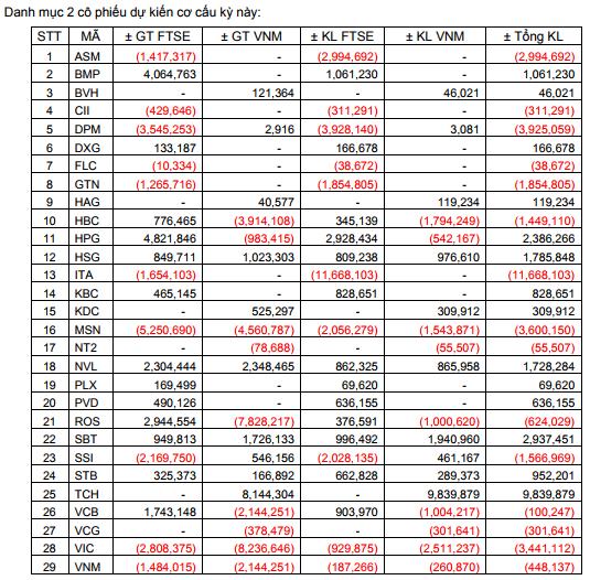Dự kiến mua/bán 2 quỹ ETF. Nguồn: BSC