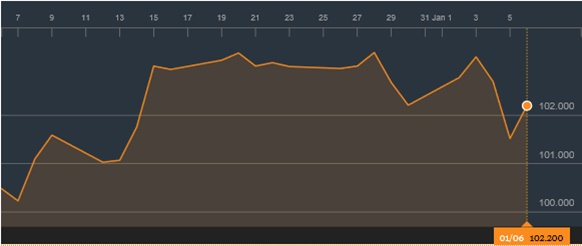 Biểu 2: Diễn biến dollar index 1 tháng qua