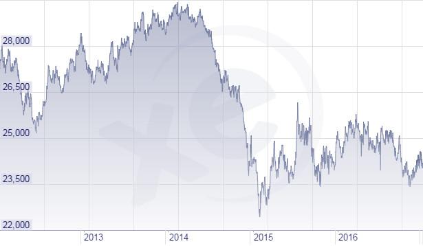 Tỷ giá EUR/VND đã ổn định so với thời kỳ trước