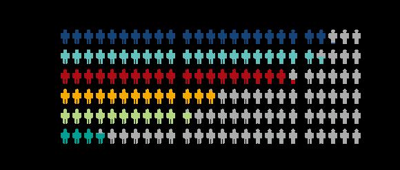 Người nhập cư gốc Á phân theo quốc gia