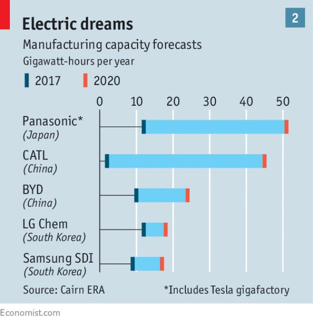 Các hãng pin đồng loạt tăng công suất dự kiến