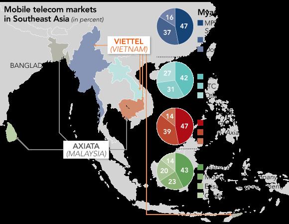 Cuộc đua giành thị phần giữa Viettel của Việt nam và Axiata của Malaysia trong khu vực châu Á.
