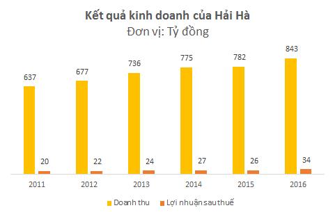 Kết quả kinh doanh của Hải Hà tăng trưởng khá chậm trong những năm gần đây