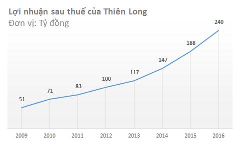 Lợi nhuận sau thuế của Thiên Long tăng đều đặn qua các năm