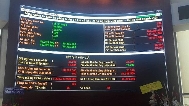 Nhiều tổ chức lớn tranh mua đẩy giá trúng bình quân của Idico lên 23.940 đồng/cp, cao hơn 33% so với giá khởi điểm - Ảnh 1.