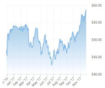 Diễn biến giá dầu WTI trong vòng 1 năm qua (nguồn: oilprice)