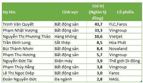 10 người giàu nhất TTCK Việt Nam