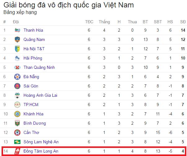 Long An xếp chót bảng xếp hạng Vleague sau 6 vòng đấu