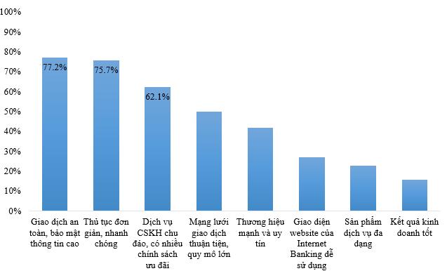 Các tiêu chí được khách hàng quan tâm nhất khi lựa chọn dịch vụ của một ngân hàng. Nguồn: Vietnam Report, Survey online khách hàng thực hiện trong tháng 5/2017