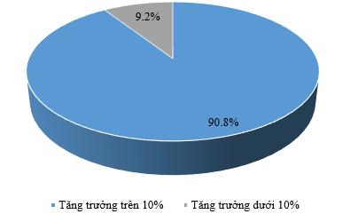 Ngân hàng đánh giá triển vọng tăng trưởng ngành. Nguồn: Vietnam Report, Survey các ngân hàng thương mại Việt Nam thực hiện trong tháng 5/2017.